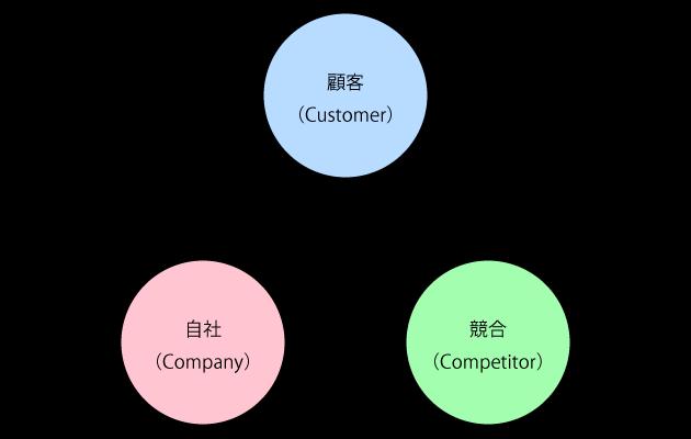 3C分析における3つのP