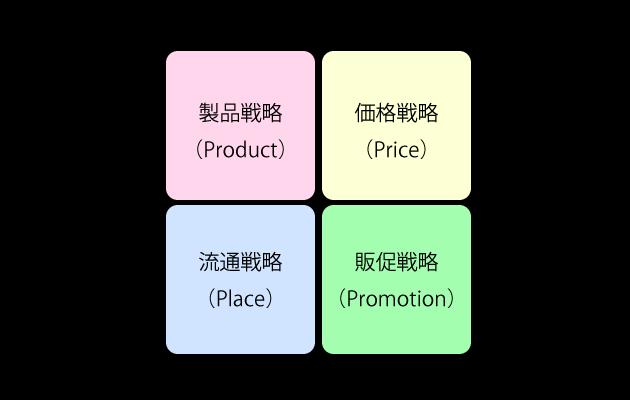 4P分析における4つの戦略