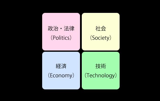 PEST分析におけるフレームワーク